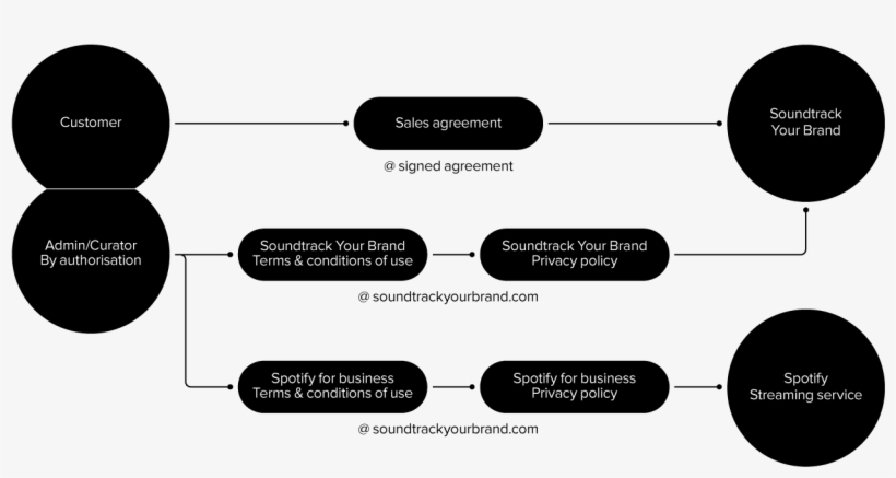 In Doing This, We Have Tried Our Best To Make Sure - Soundtrack Your Brand, transparent png #9492932