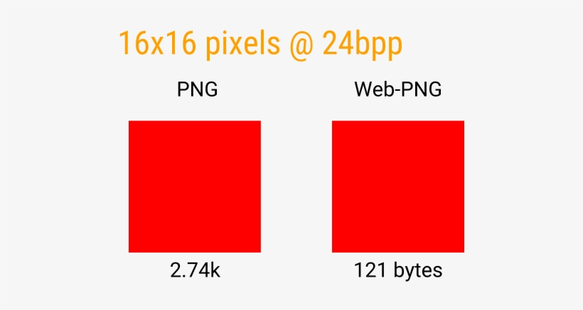 How Png Works - Does Png Compression Work, transparent png #963895