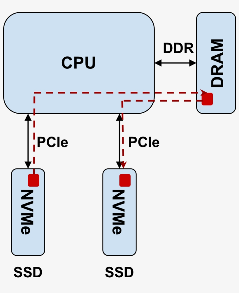 Copying Data From Nvme Ssd A To Nvme Ssd Involves Following - Nvme Cmb, transparent png #9683766
