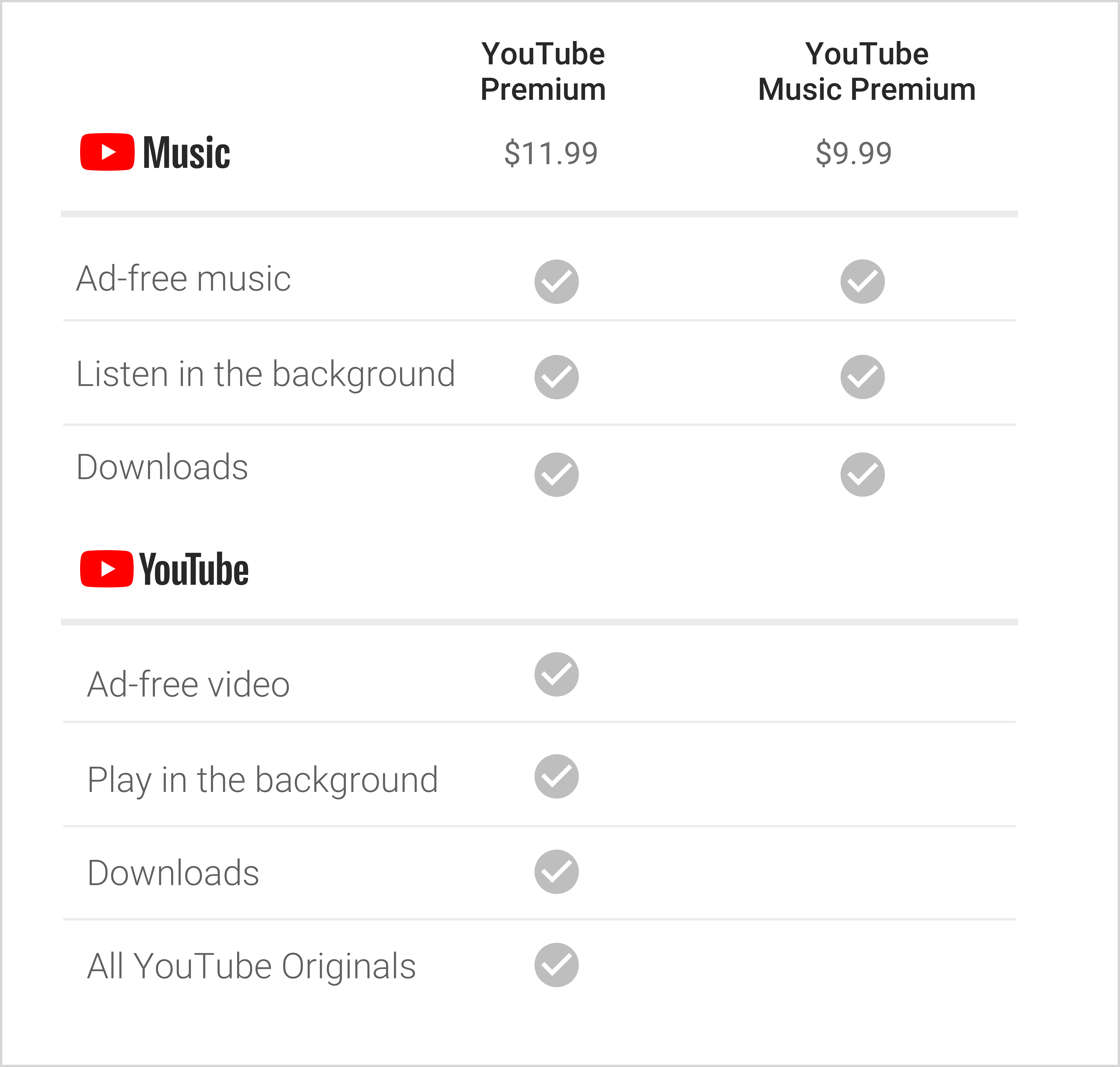 According To Google's Blog Post, Nothing Is Changing - Youtube Music Vs Youtube Premium (5050x4810), Png Download