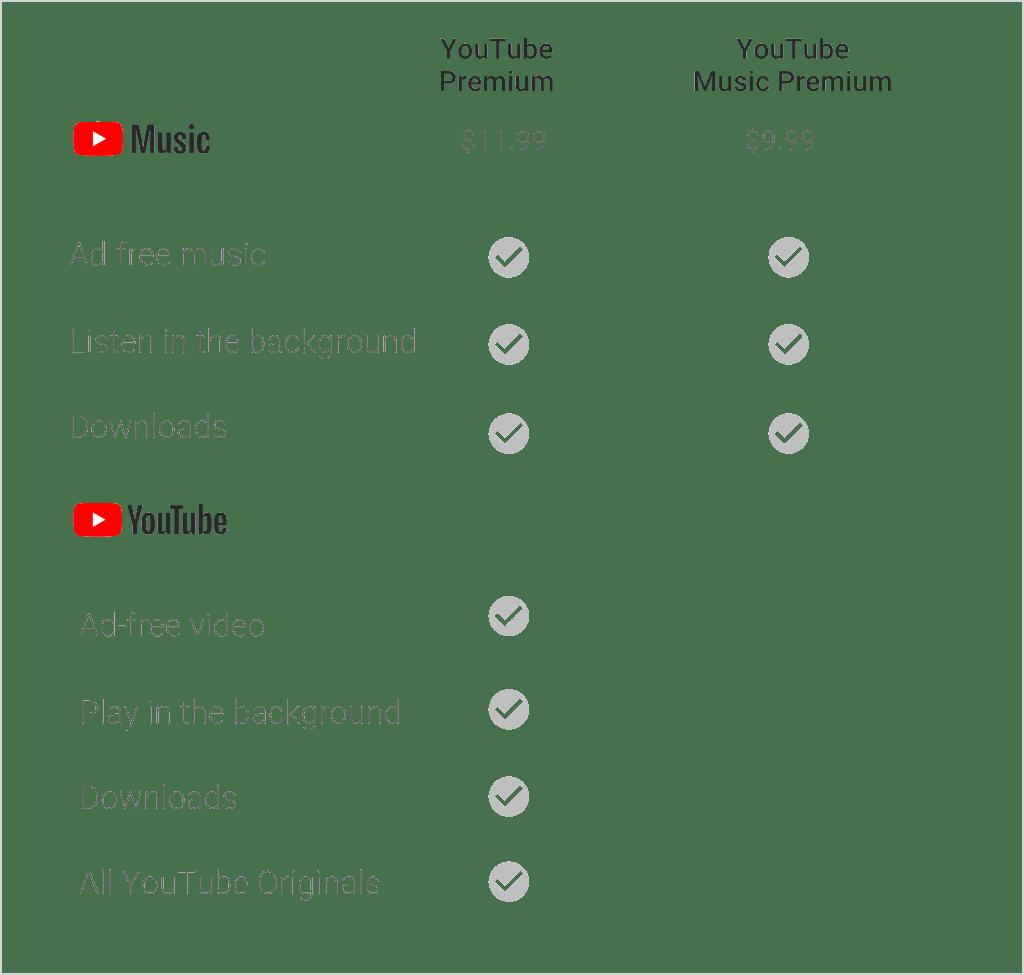 What Is Youtube Music, Youtube Music Premium And Youtube - Youtube Premium Vs Youtube Music (1024x975), Png Download