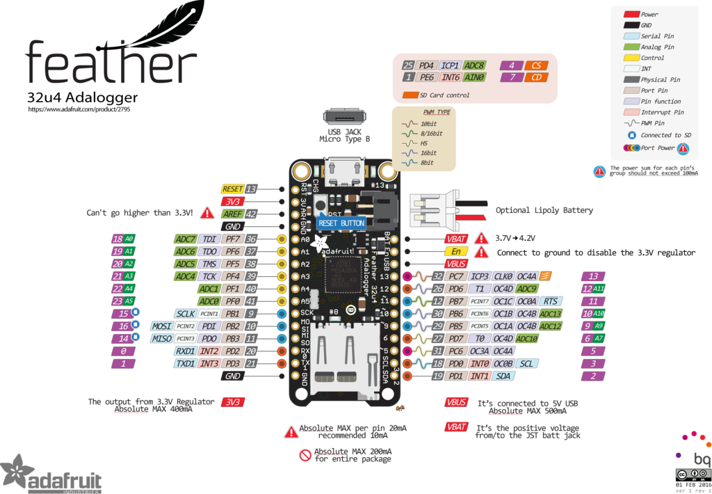 Download Adafruit Products 2795 Pinout V1 0 - Feather M0 Express