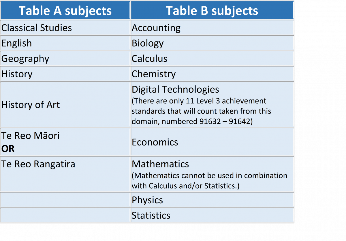 Download Rank Score Table A And B Auckland Png Image With No