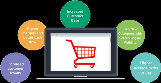 Ecommerce Website Development - E-commerce (550x300), Png Download