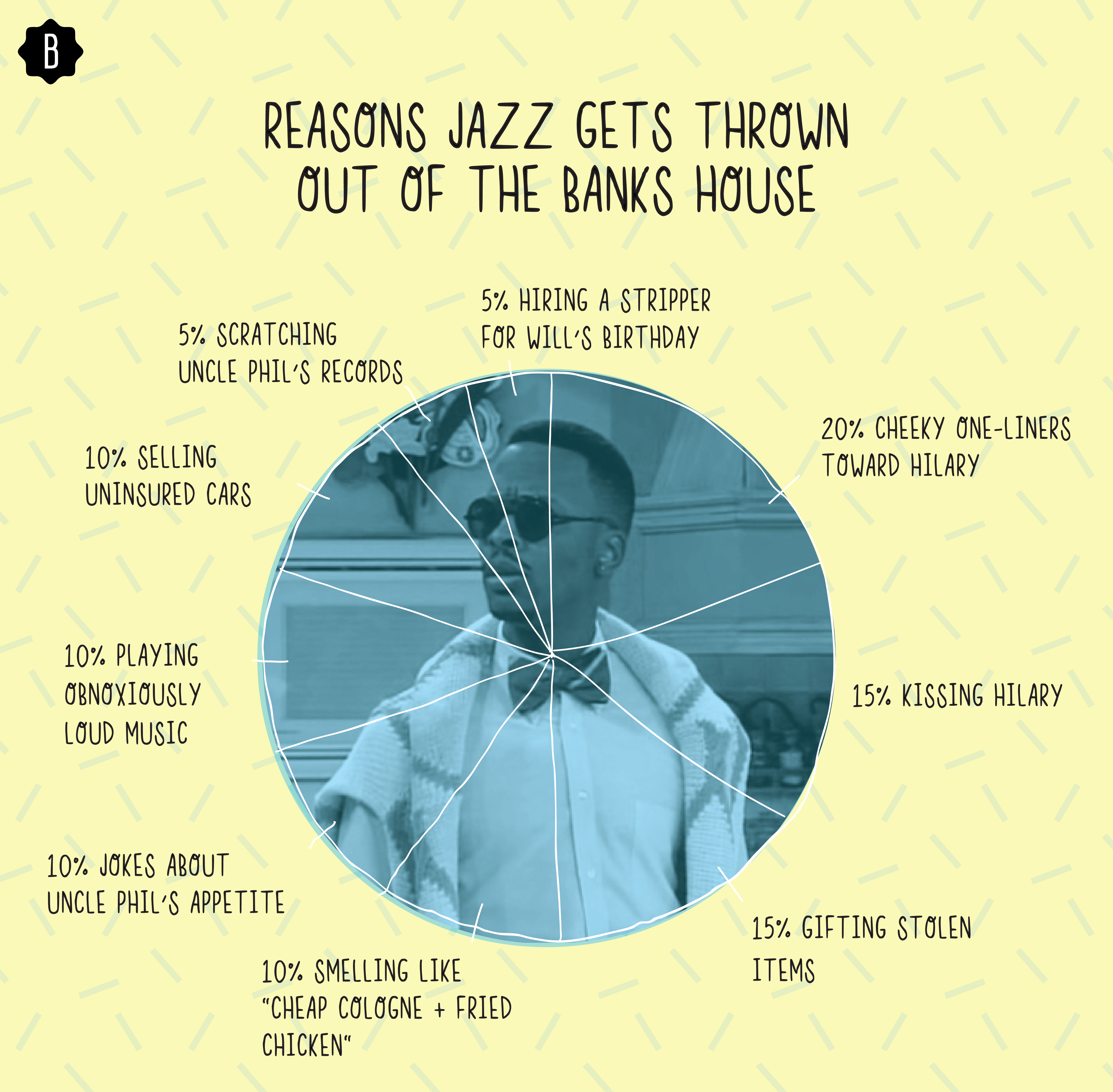 Every Reason Jazz Got Thrown Out On 'fresh Prince' - Circle (5083x4986), Png Download