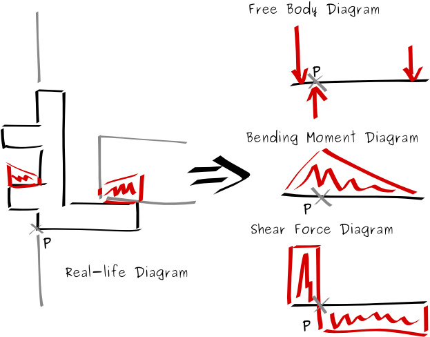 Download Bending Moment And Shear Force Diagrams Through An Shear