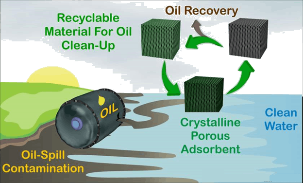 Gelator To Remove Oil From Spills Iiser - Gelator To Remove Oil From Spills (624x376), Png Download