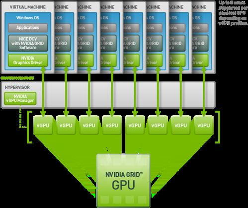 Download Grid Vgpu With Nice Dcv - Nvidia Grid Vgpu PNG Image with