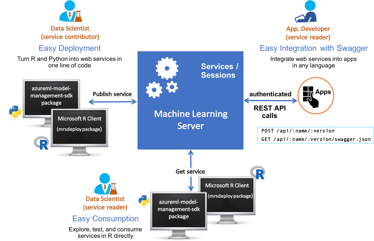 Operationalize Web Services, R &models With Machine - Microsoft Machine Learning Server (1574x1017), Png Download