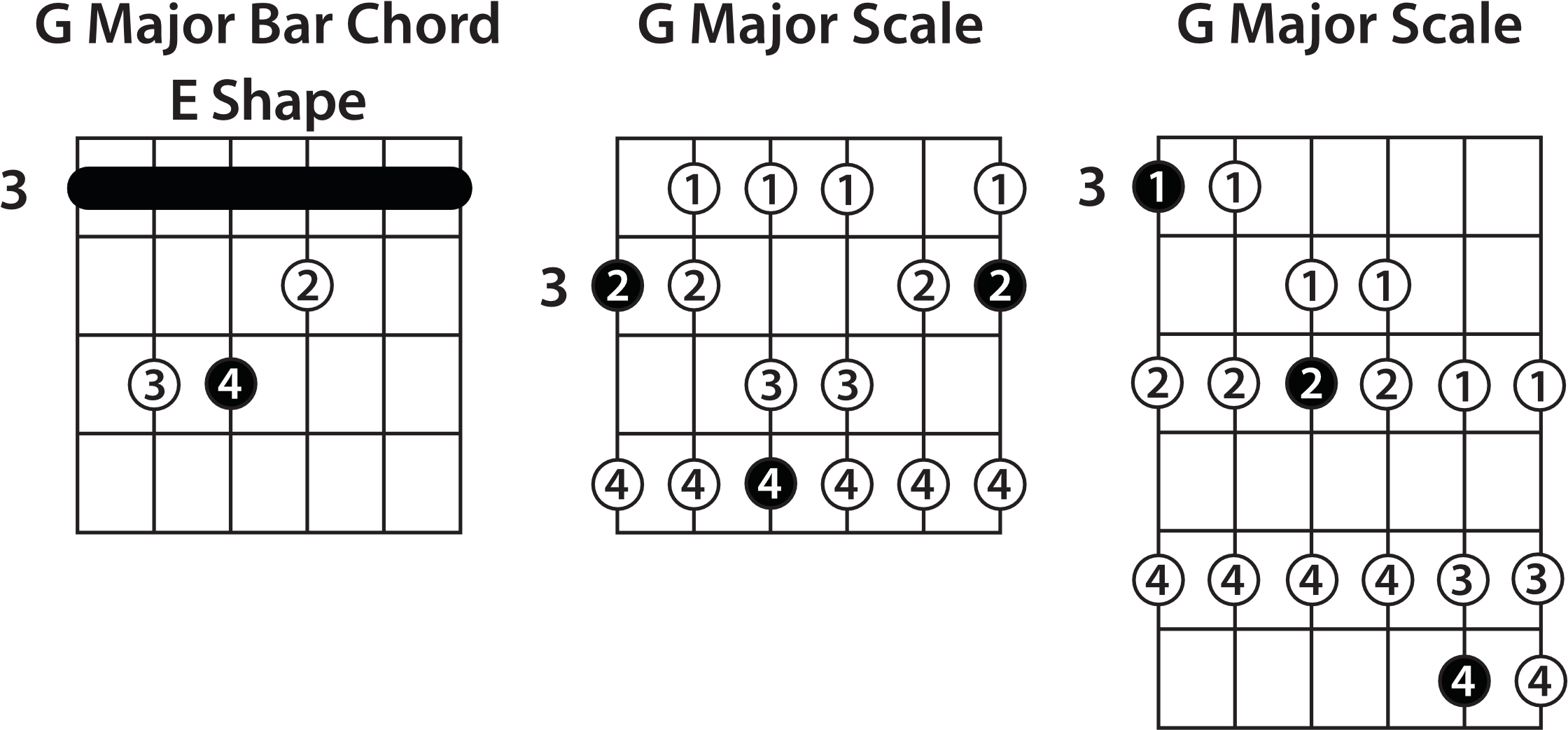 Download D Bar Chord Shape   Diagram PNG Image with No Background ...