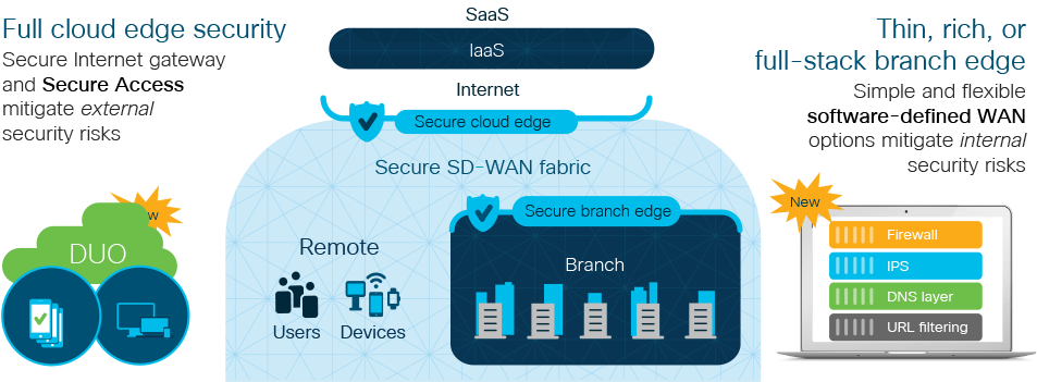 Download Cisco Sd Wan Security Sd Wan Png Image With No Background Pngkey Com