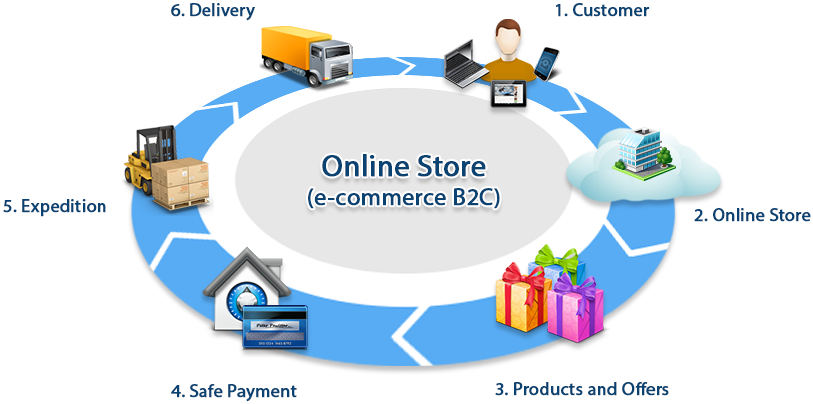 Business Care Solutions Software - E Commerce Online Shopping (832x524), Png Download